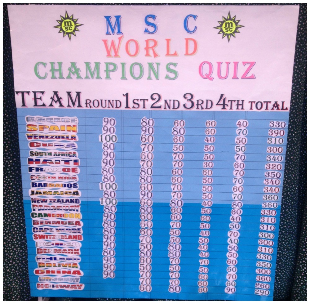 World champion quiz scoreboard